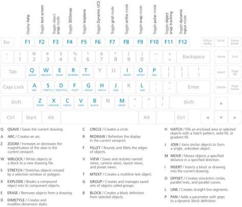 کلید های میانبر ارائه شده توسط شرکت اتودسک برای اتوکد