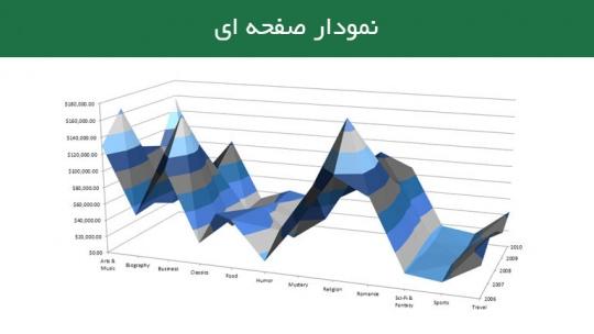 نمودار صفحه ای