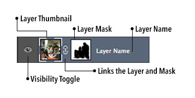 The parts of a layer broken down