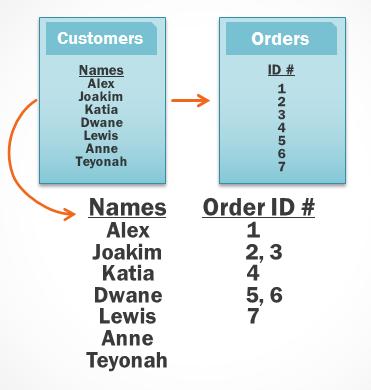 جداول مشترک در نرم افزار اکسس و پرسش چندتایی3
