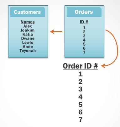 جداول مشترک در نرم افزار اکسس و پرسش چندتایی4