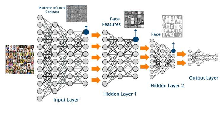 Deep-Neural-Network-What-is-Deep-Learning-Edureka