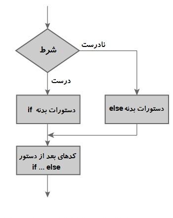 C:\Users\Mr\Desktop\flowchart-if-else-programming.jpg