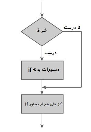 C:\Users\Mr\Desktop\flowchart-if-programming_0.jpg