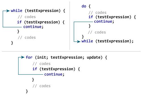 C:\Users\Mr\Desktop\how-continue-statement-works_0.jpg