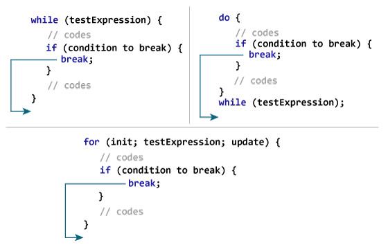 C:\Users\Mr\Desktop\java-break-statement-works.jpg
