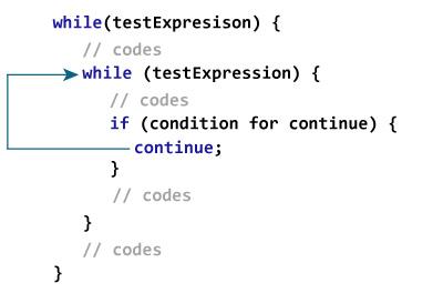 C:\Users\Mr\Desktop\nested-while-loop-continue.jpg