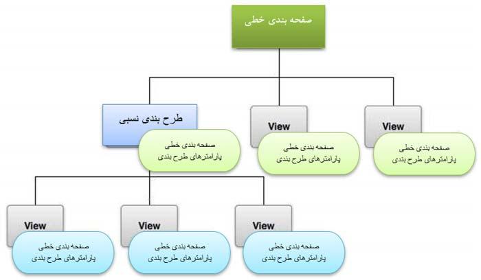 ui layout