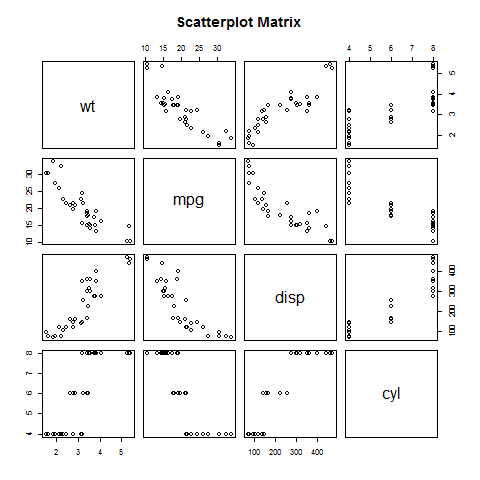 C: \ Users \ mohammad \ Downloads \ scatterplot_matrices.png