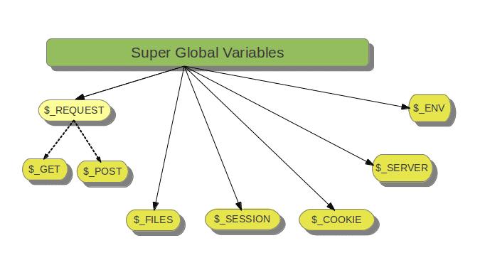 متغیر سوپرگلوبال