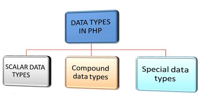انواع داده
