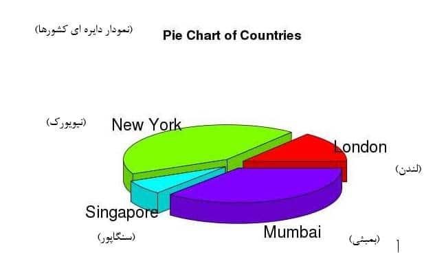 نمودار دایره ای